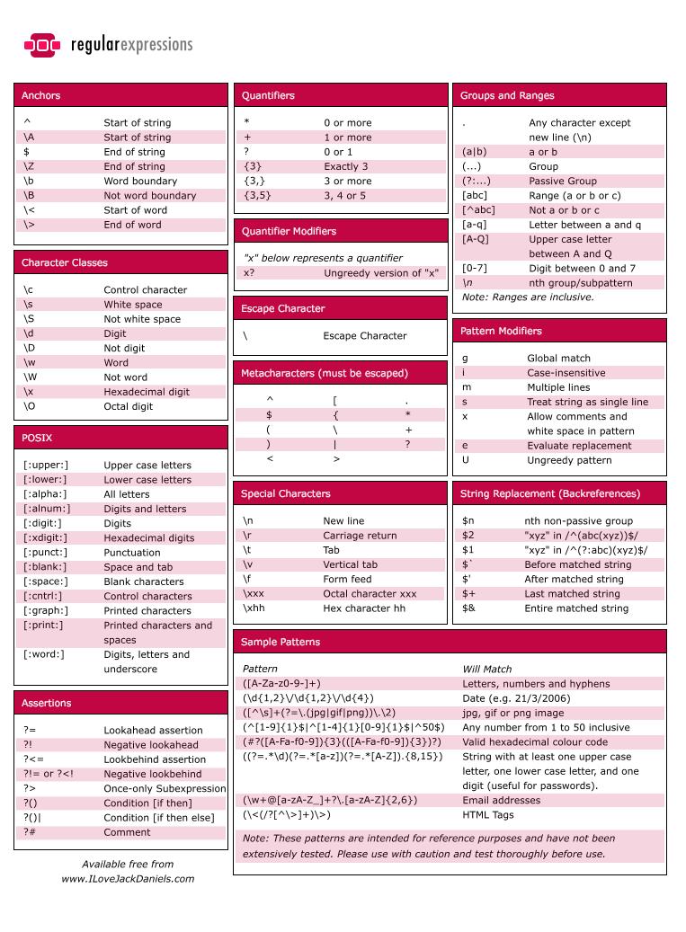 Regular Expression Cheat Sheet